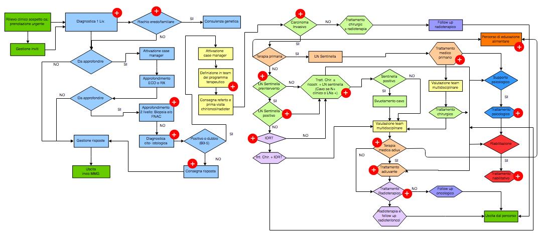 Diagramma del PDTAmammella